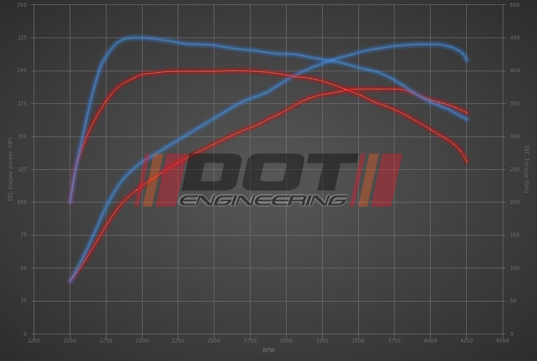 Audi Q3 40 TDI (2.0D) 190hp