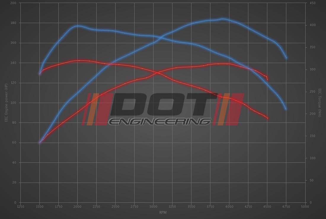 Audi A6 2.0 TDI 140hp