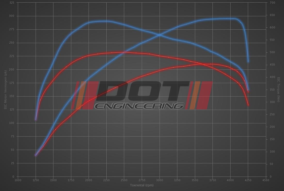 Audi Q7 3.0 TDI 211hp