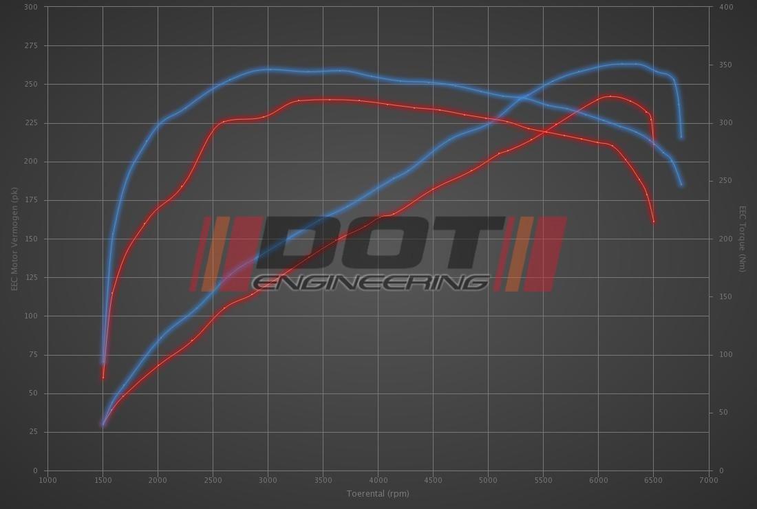Audi TT 3.2 V6 250hp