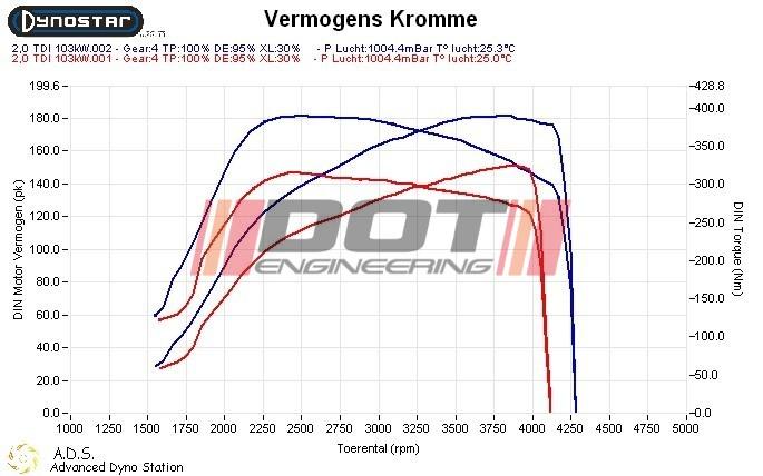 Audi A6 2.0 TDI 136hp