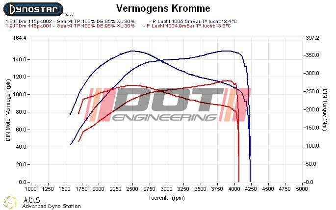 Alfa Romeo 159 1.9 JTDm 120hp