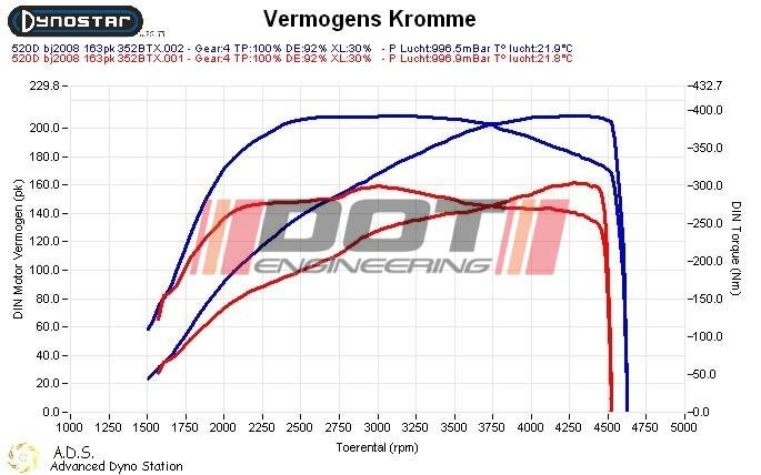BMW 5 serie 520D 150hp