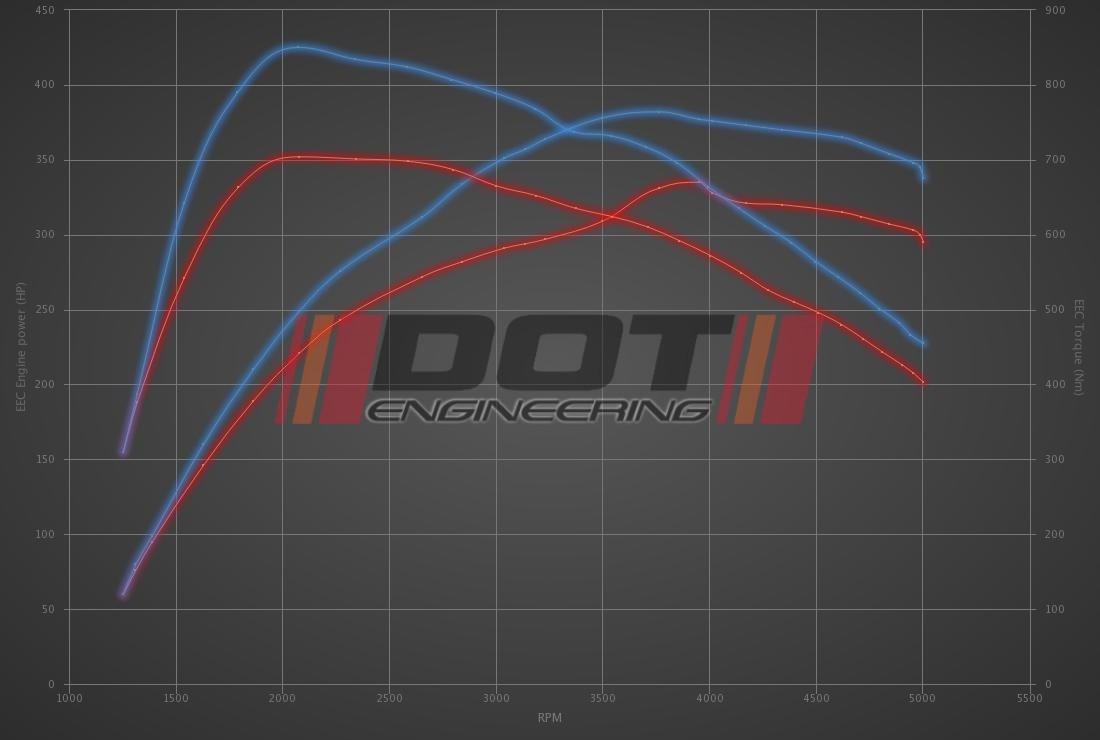 Audi A7 3.0 TDI Bi-Turbo 313hp