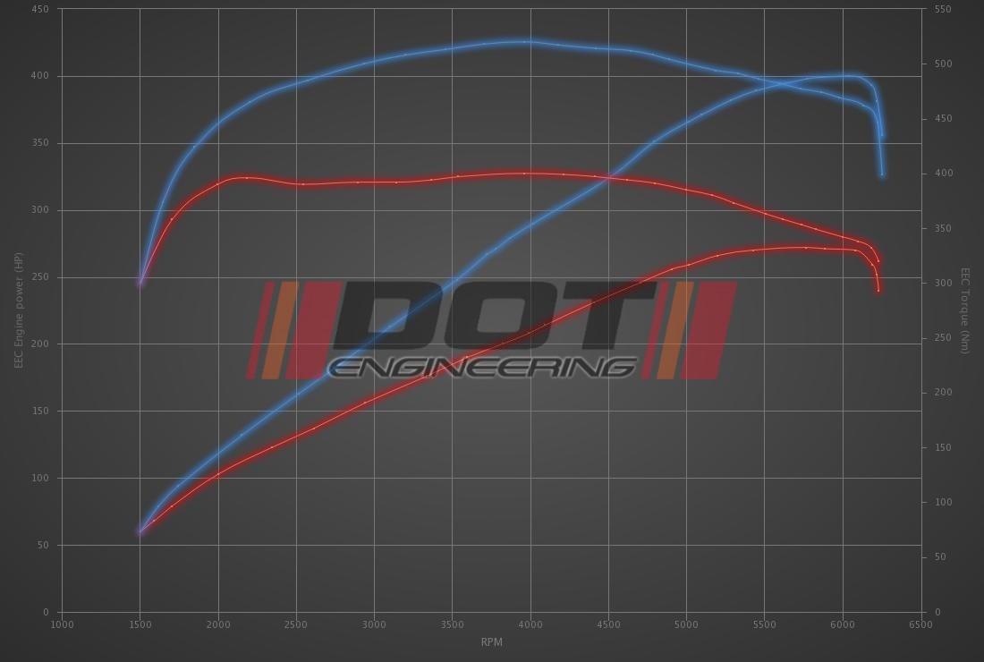 Audi Q5 3.0 TFSI 272hp