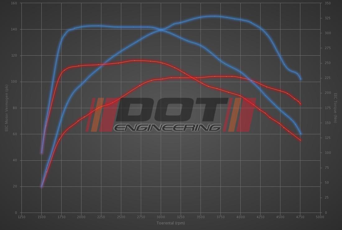 Audi A3 1.6 TDI 105hp
