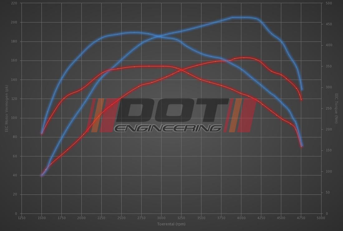Audi A4 2.0 TDI DPF 163hp