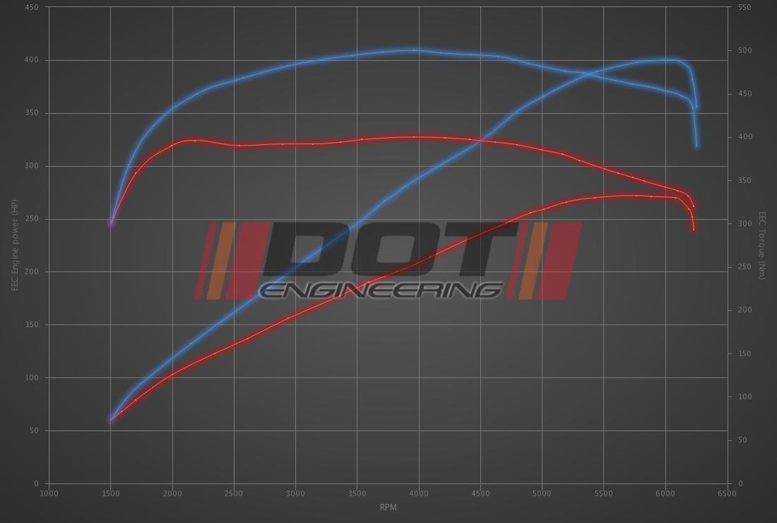 Audi A4 3.0 TFSI 272hp