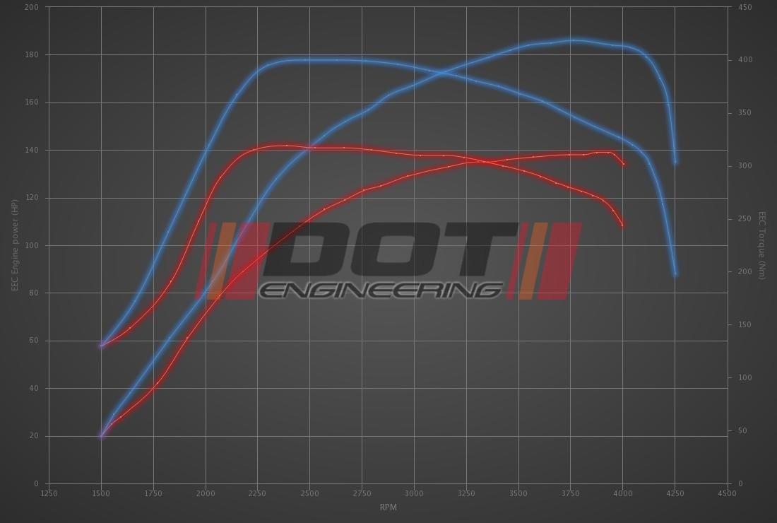 Audi Q3 2.0 TDI CR 136hp