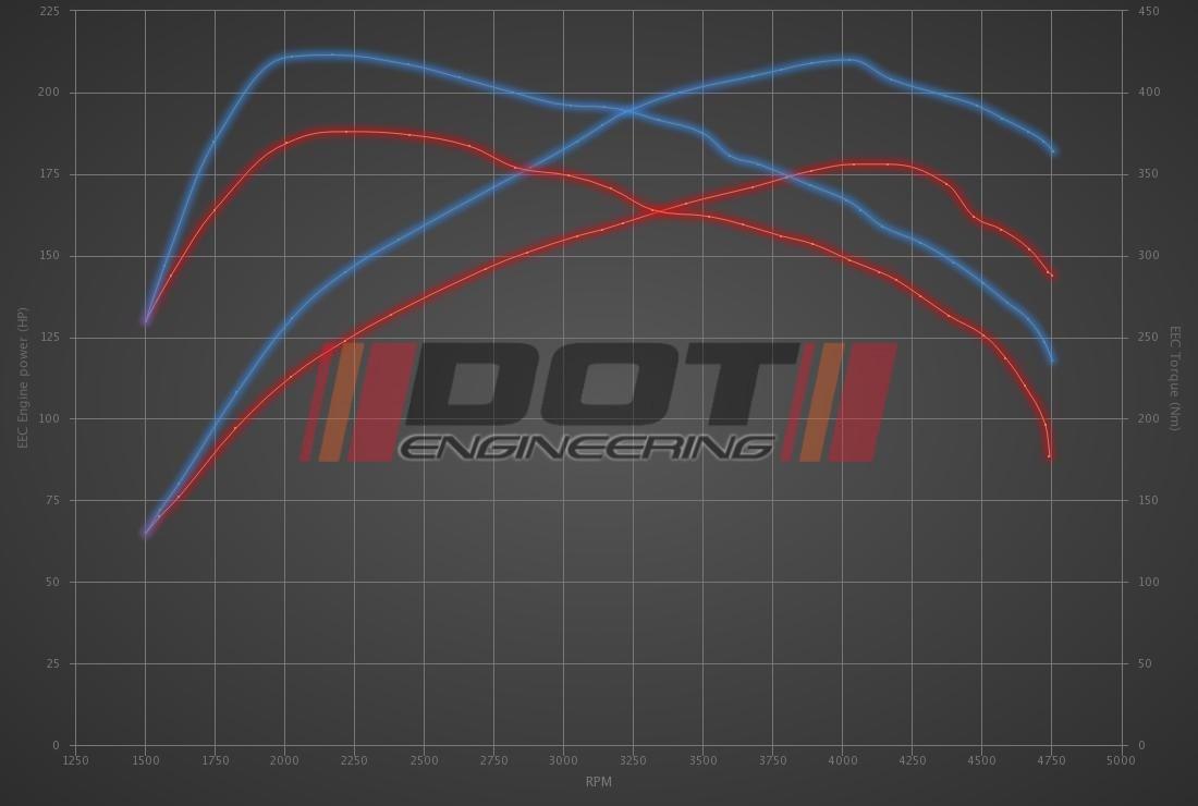 Audi Q5 2.0 TDI CR 177hp