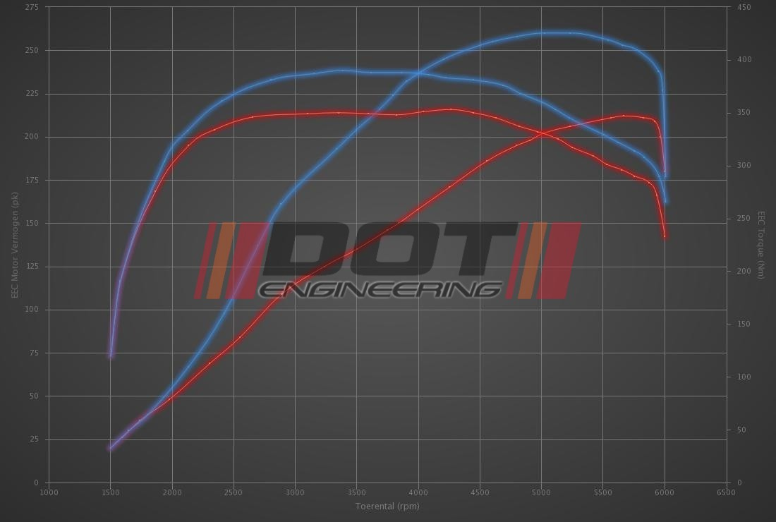 Audi TT 2.0 TFSI 211hp