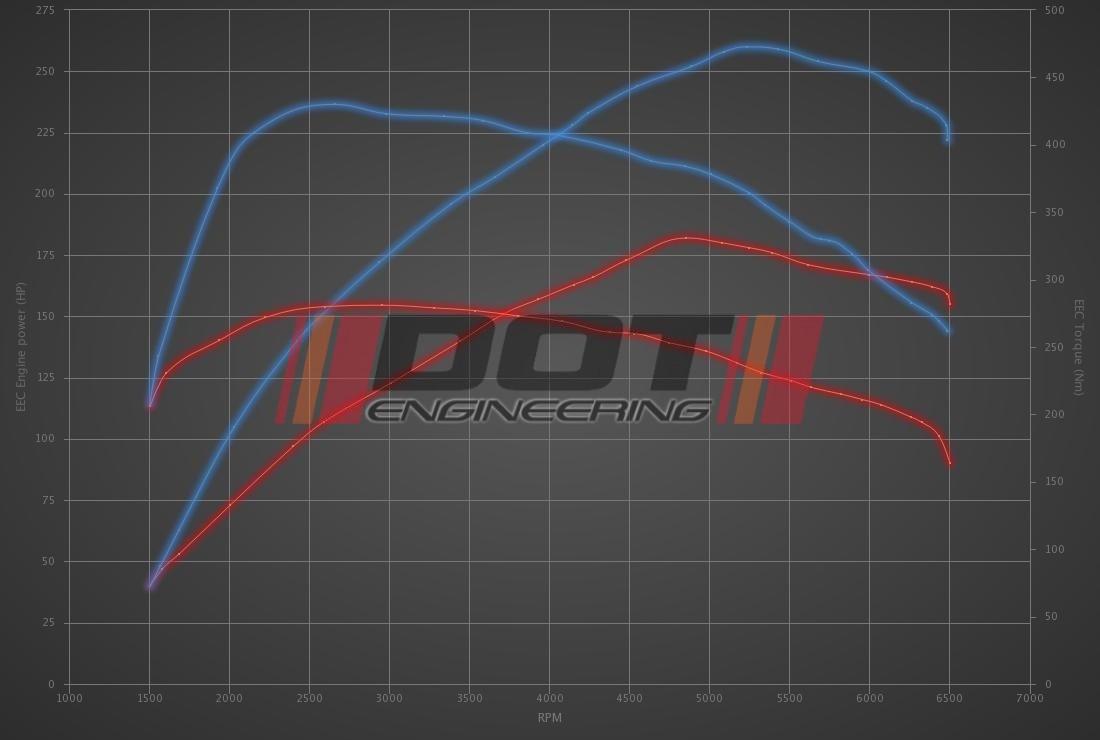 BMW 3 serie GT 320i 184hp