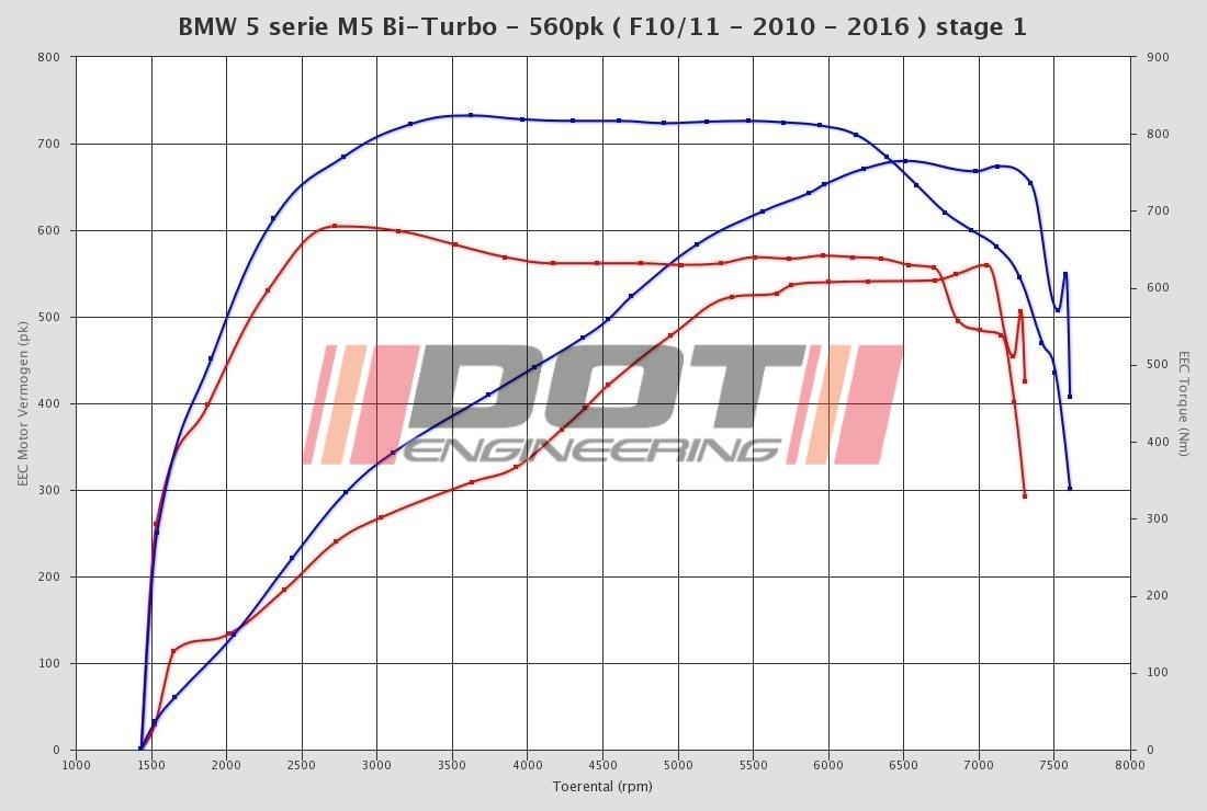 BMW 6 serie M6 V8 Bi-turbo 560hp