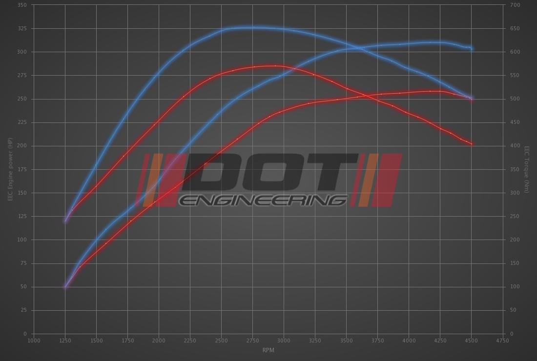 BMW 3 serie GT 330D 258hp