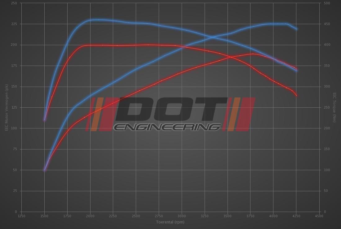 Audi A4 2.0 TDI 190hp
