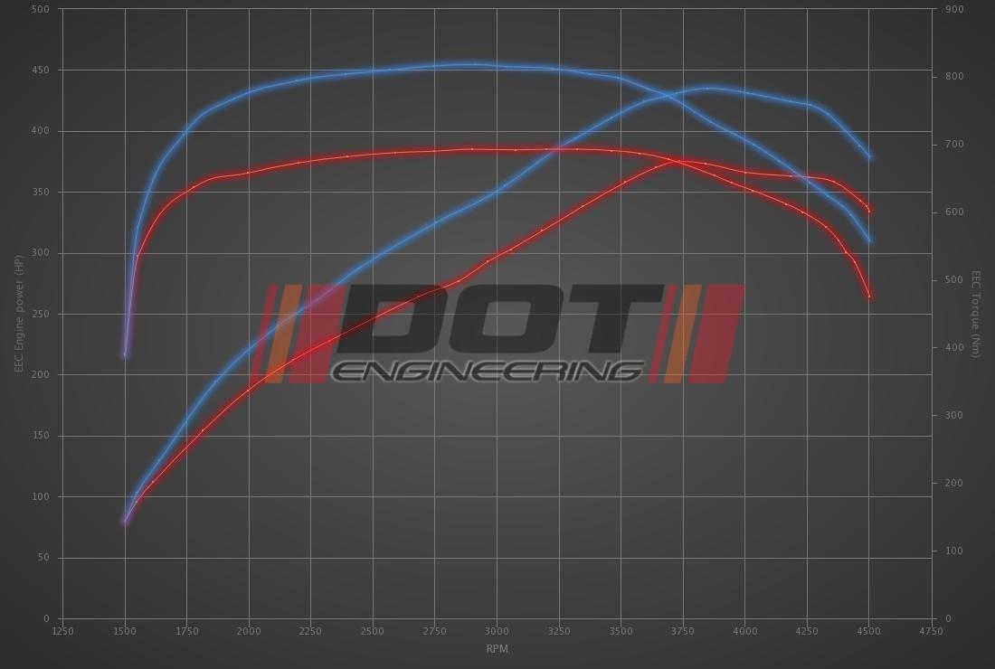 Audi Q7 3.0 TDI E-Tron 373hp
