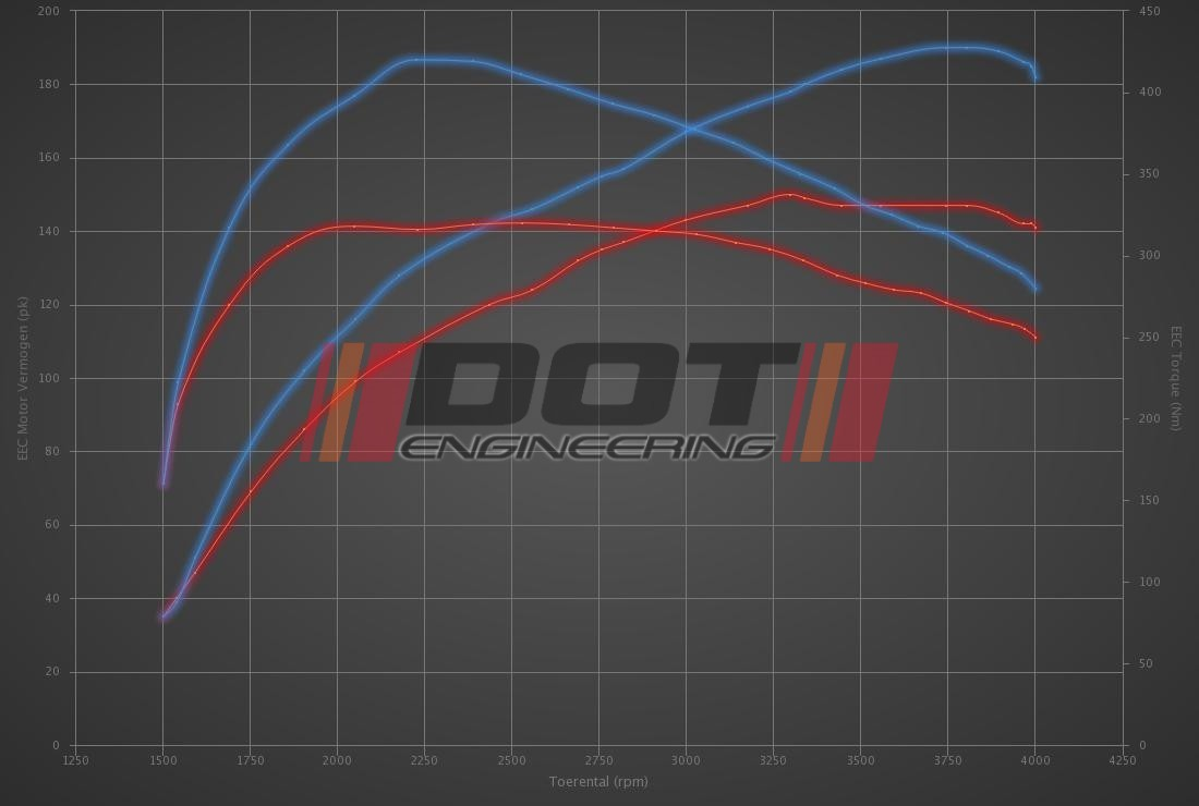 Audi Q2 2.0 TDI 150hp