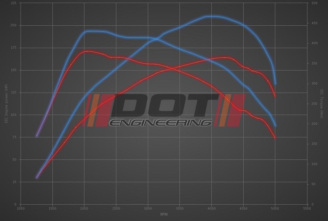 Audi Q5 2.0 TDI CR 163hp