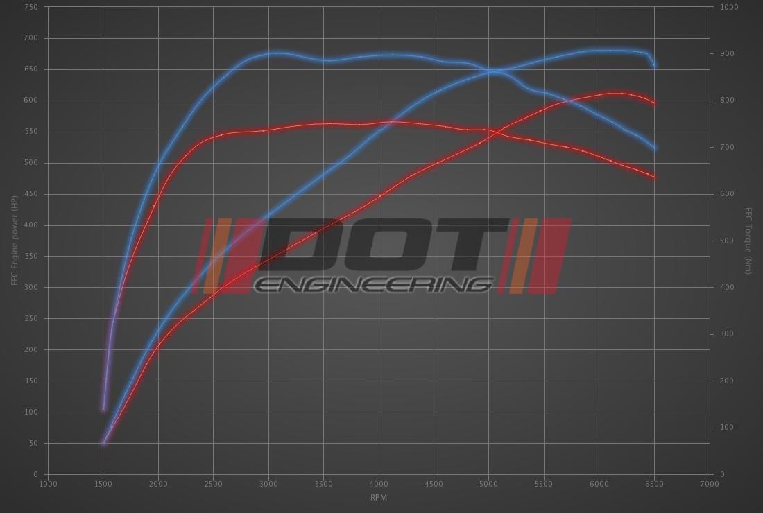 Audi RS7 4.0 TFSI 605hp Performance