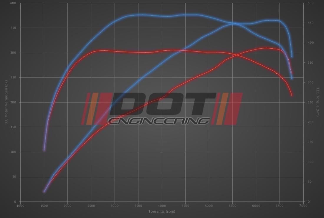 Audi TT S 2.0 TFSI 310hp