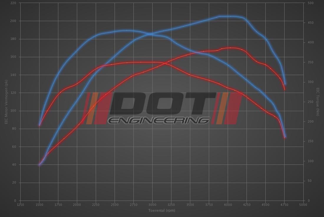 Audi A3 2.0 TDI DPF 170hp