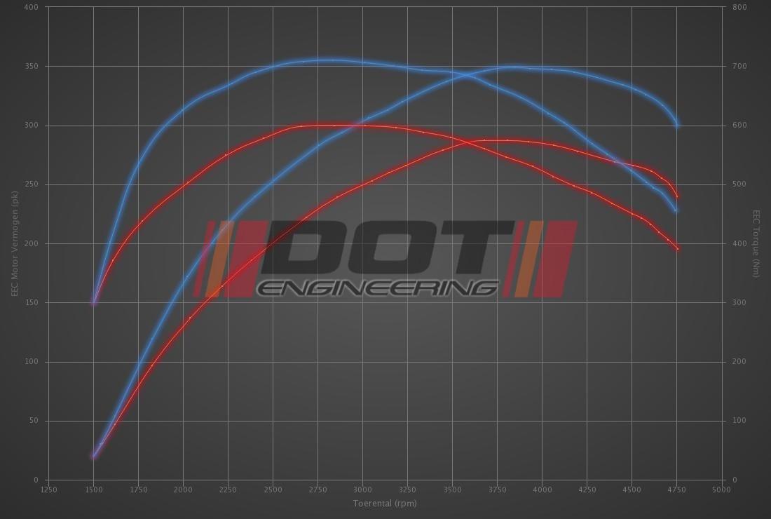 Audi A7 50 TDI (3.0D) 286hp