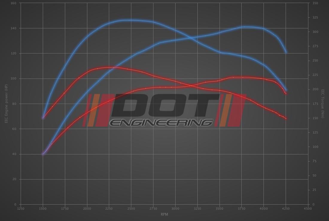 Audi A4 1.9 TDI 100hp