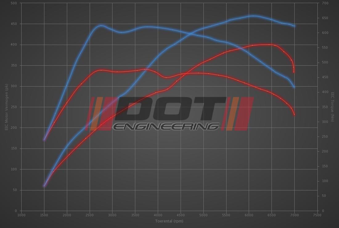 Audi TT RS 2.5 TFSI RS 400hp